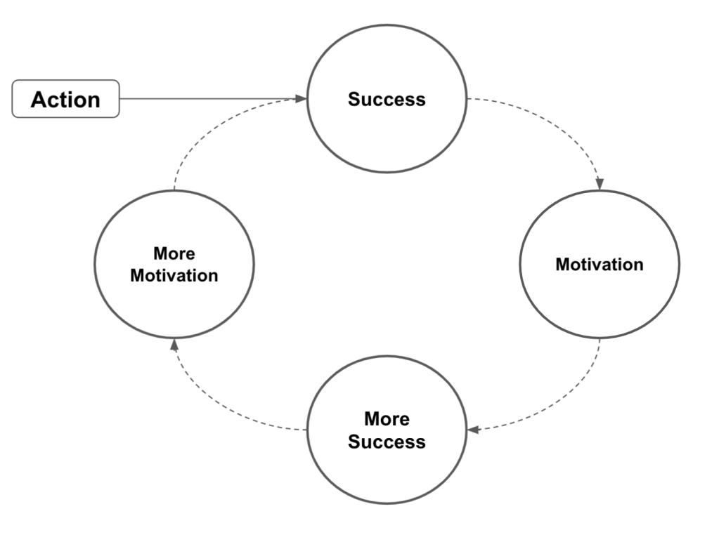 motivation_myth_success_cycle